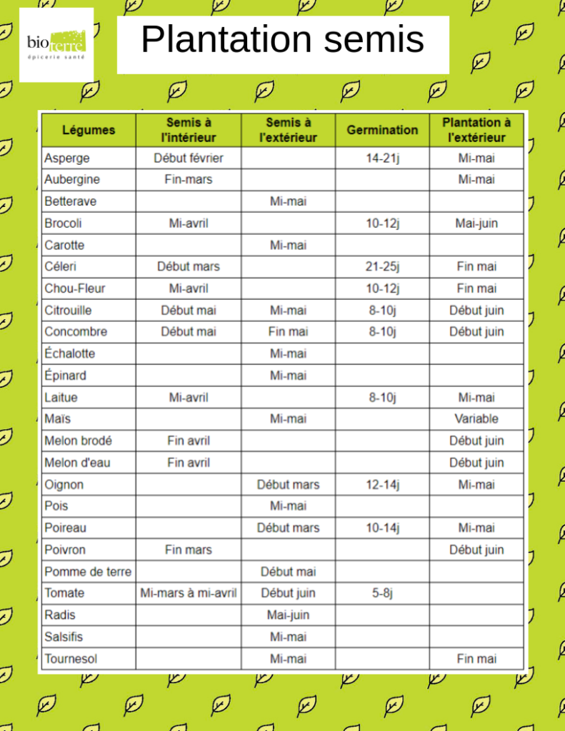 Bio Terre Plantation-semis calendrier printemps fruits legumes